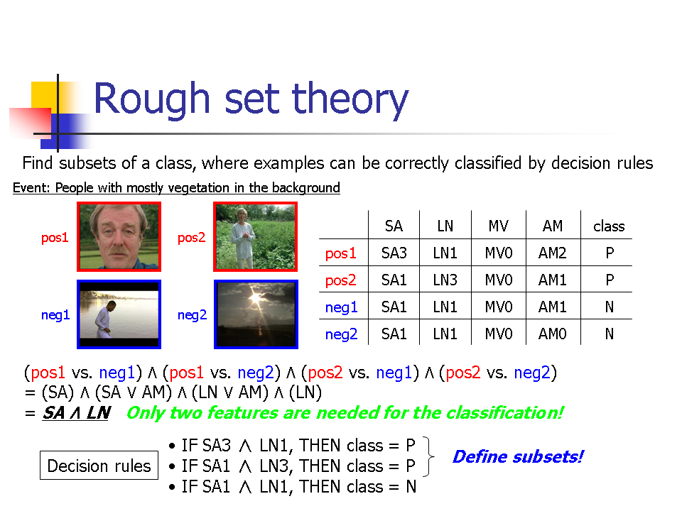 thesis on rough set theory A theory of empirical spatial knowledge supporting rough set based knowledge discovery in geographic databases phd thesis, department of information science, university of otago, dunedin, new zealand (1999) google scholar.